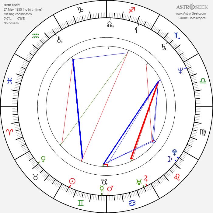 Kandido Uranga - Astrology Natal Birth Chart