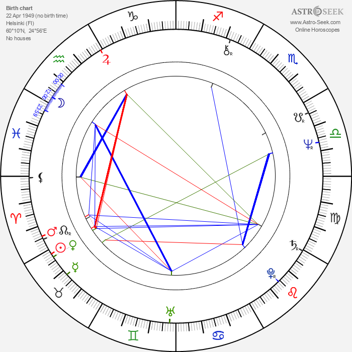 Kanerva Cederström - Astrology Natal Birth Chart