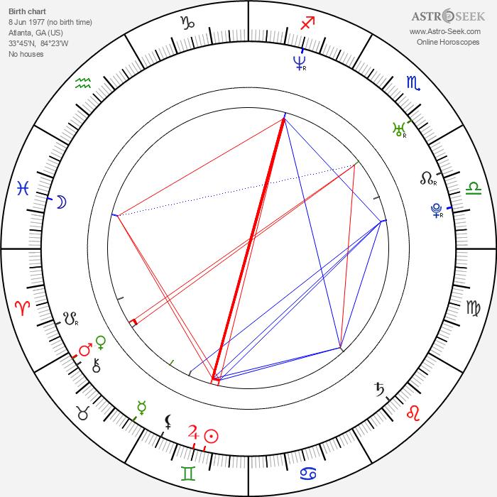 Kanye West - Astrology Natal Birth Chart