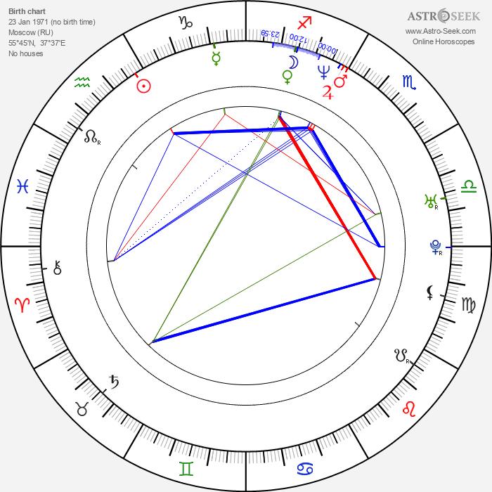 Kaori Kawamura - Astrology Natal Birth Chart