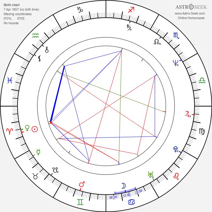 Kap-soo Kim - Astrology Natal Birth Chart