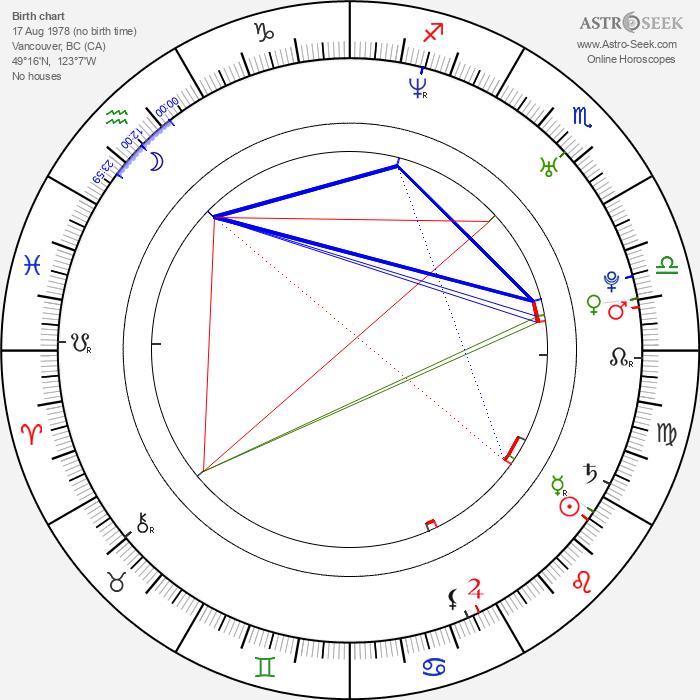 Kar Yan Lam - Astrology Natal Birth Chart
