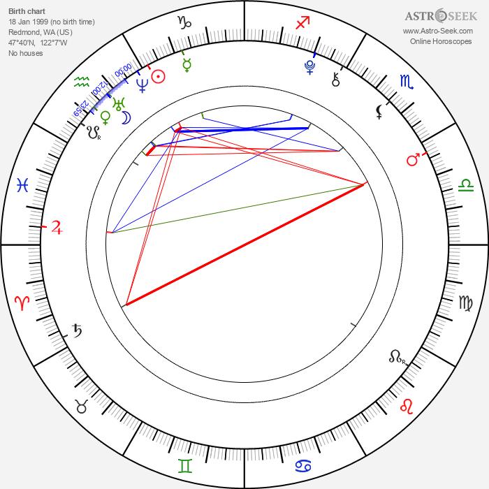 Karan Brar - Astrology Natal Birth Chart