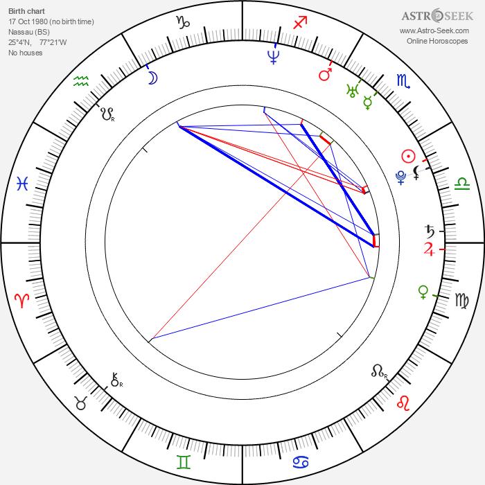 Kareem Mortimer - Astrology Natal Birth Chart