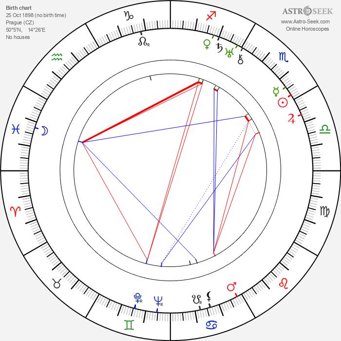 Karel Anton - Astrology Natal Birth Chart