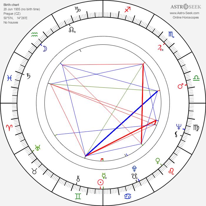 Karel Augusta - Astrology Natal Birth Chart