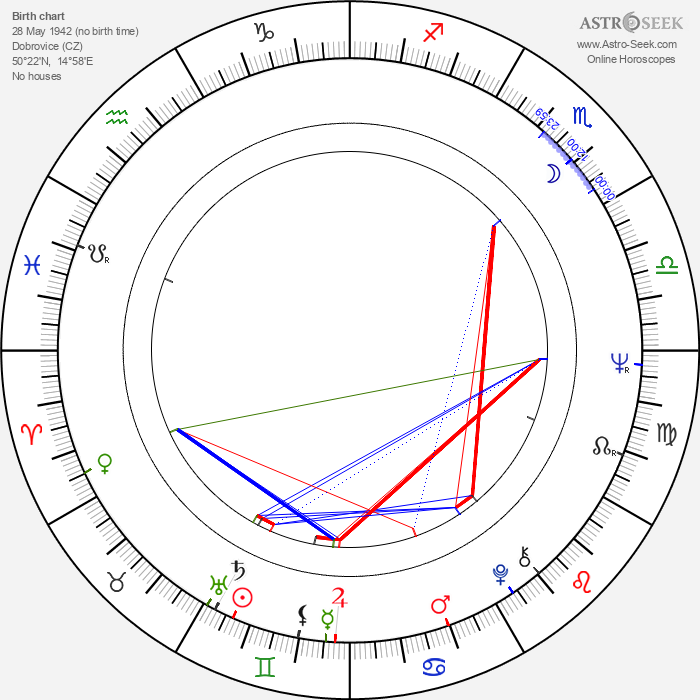 Karel Bartoň - Astrology Natal Birth Chart
