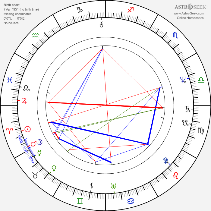 Karel Basák - Astrology Natal Birth Chart