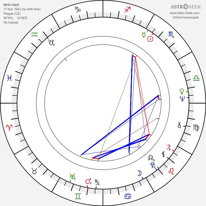 Karel Bělohradský - Astrology Natal Birth Chart