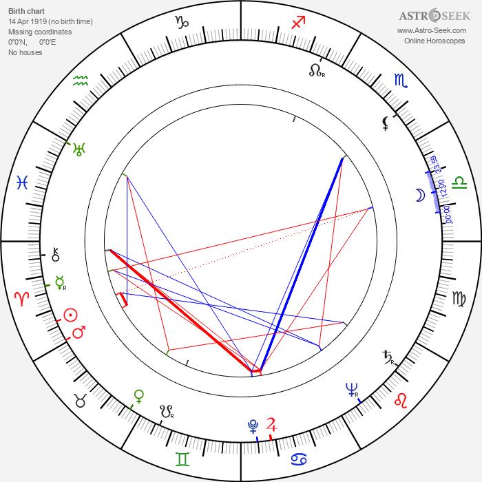 Karel Berman - Astrology Natal Birth Chart