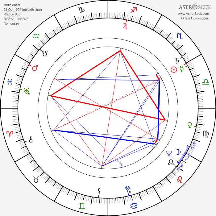 Karel Biňovec - Astrology Natal Birth Chart