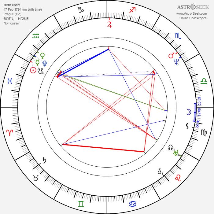 Karel Bořivoj Presl - Astrology Natal Birth Chart