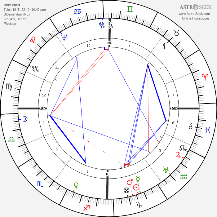 Karel Bracht - Astrology Natal Birth Chart