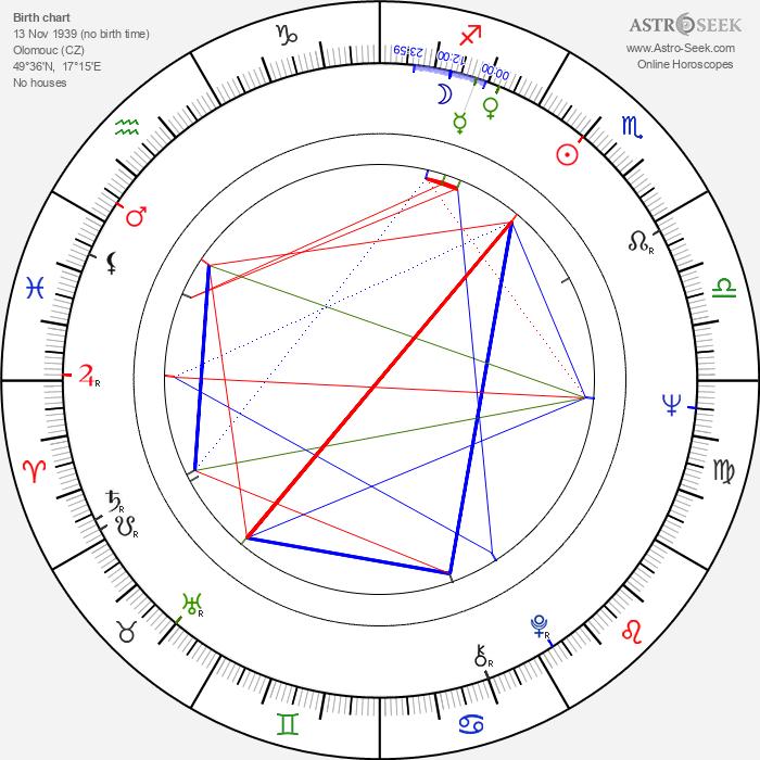 Karel Brückner - Astrology Natal Birth Chart