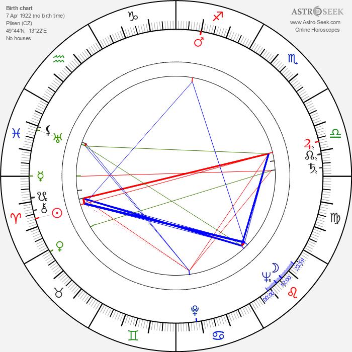 Karel Černý - Astrology Natal Birth Chart