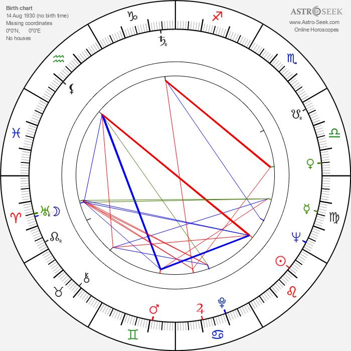 Karel Charvát - Astrology Natal Birth Chart