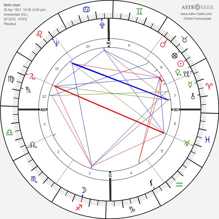 Karel Christian Appel - Astrology Natal Birth Chart