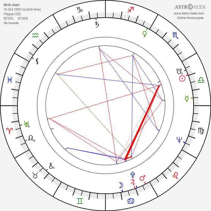 Karel Cop - Astrology Natal Birth Chart