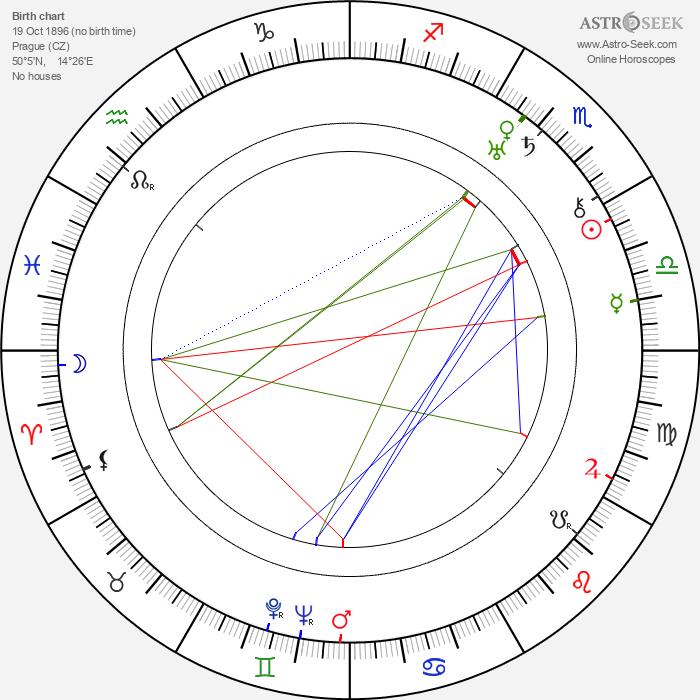Karel Degl - Astrology Natal Birth Chart