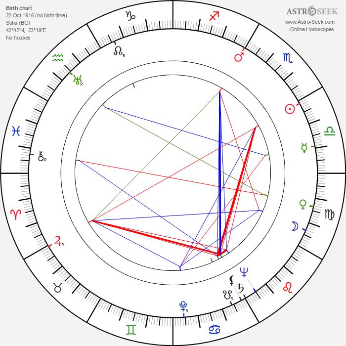 Karel Dellapina - Astrology Natal Birth Chart