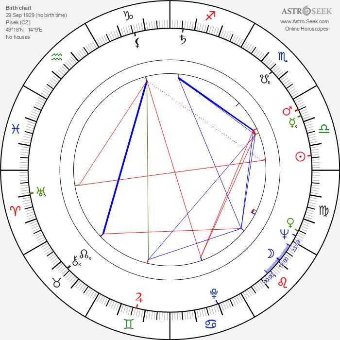 Karel Duba - Astrology Natal Birth Chart