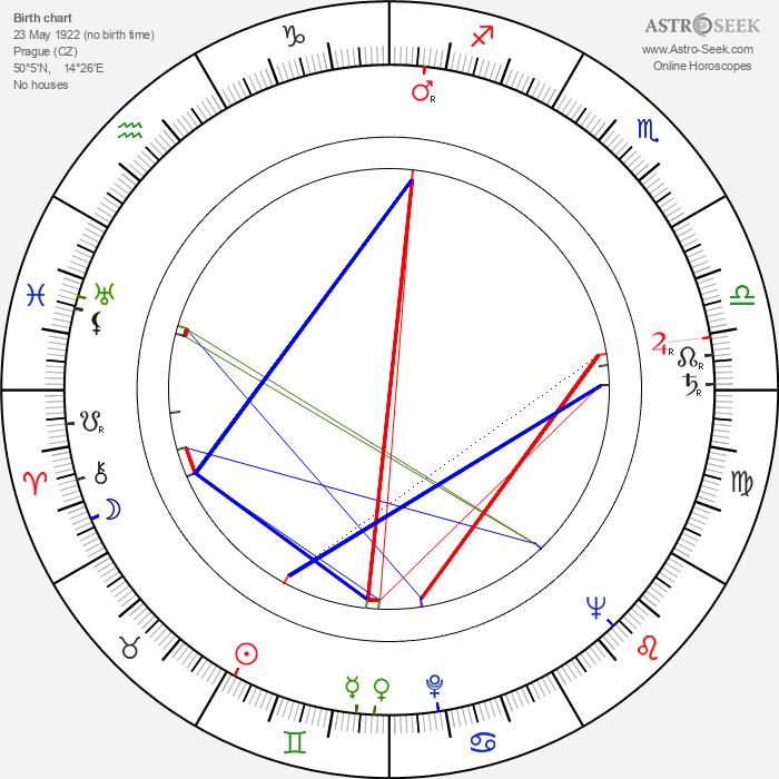 Karel Effa - Astrology Natal Birth Chart