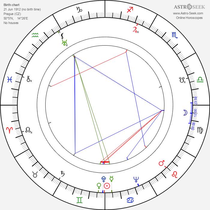 Karel Fabián - Astrology Natal Birth Chart