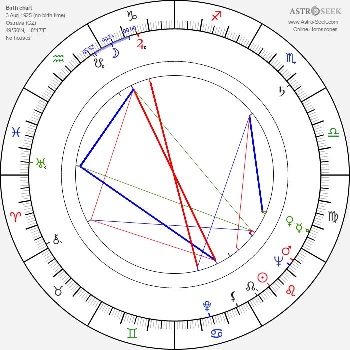 Karel Fiala - Astrology Natal Birth Chart