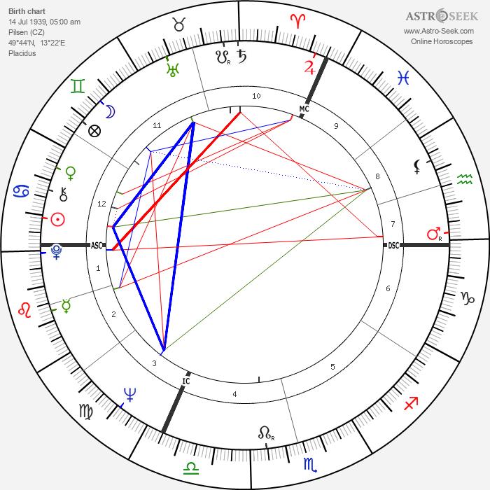 Karel Gott - Astrology Natal Birth Chart