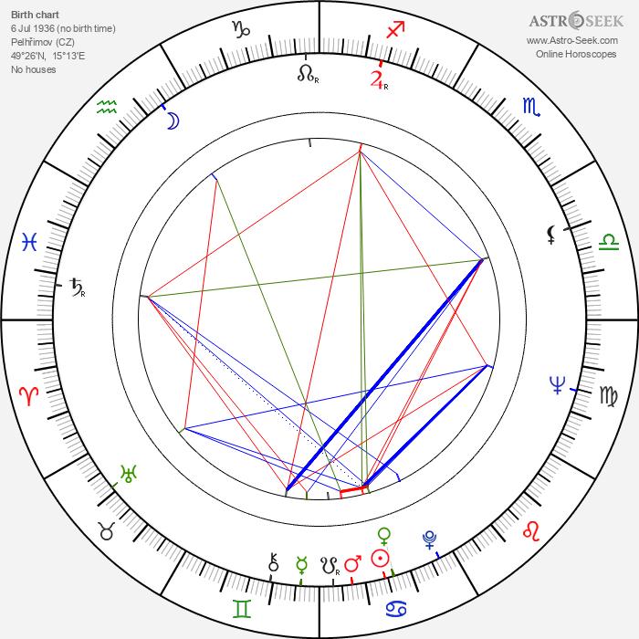 Karel Hábl - Astrology Natal Birth Chart