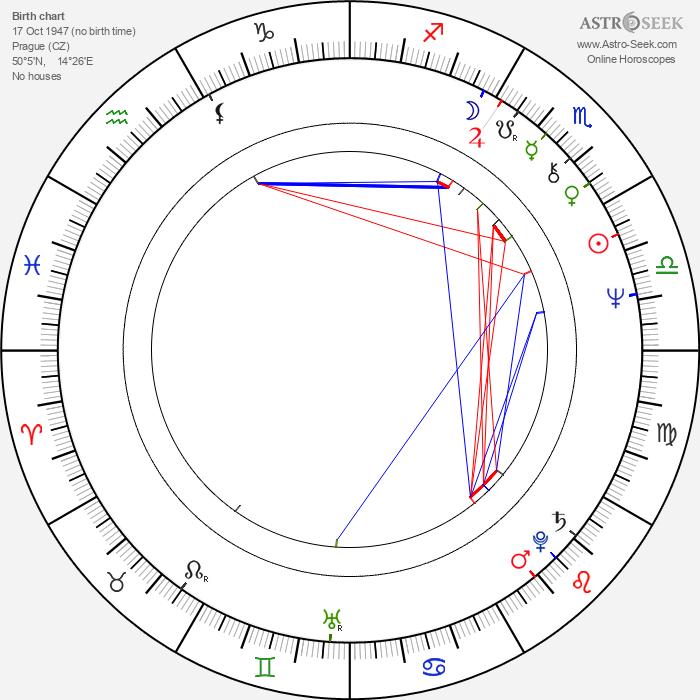 Karel Heřmánek - Astrology Natal Birth Chart
