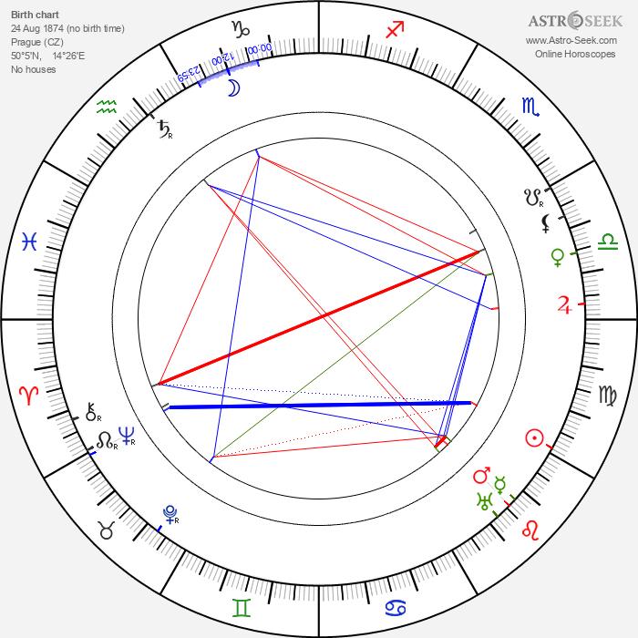 Karel Hlaváček - Astrology Natal Birth Chart