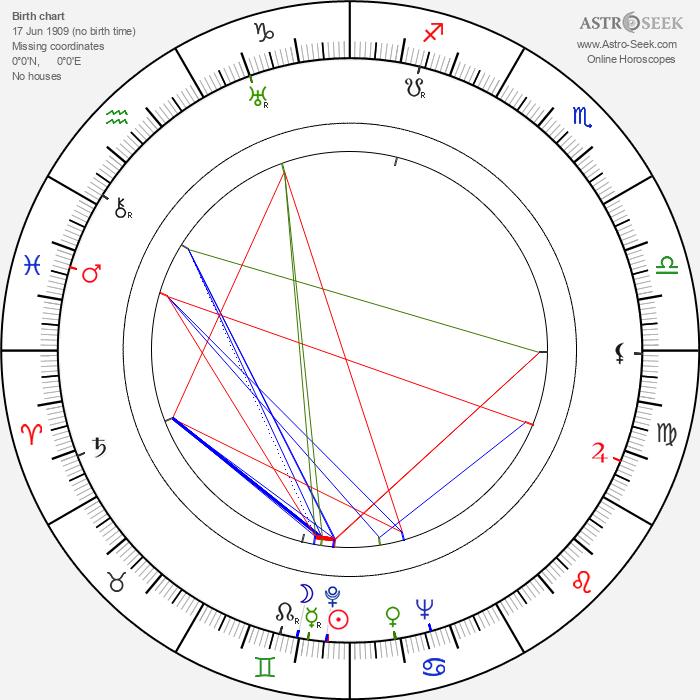 Karel Höger - Astrology Natal Birth Chart