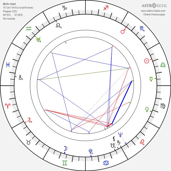 Karel Houska - Astrology Natal Birth Chart