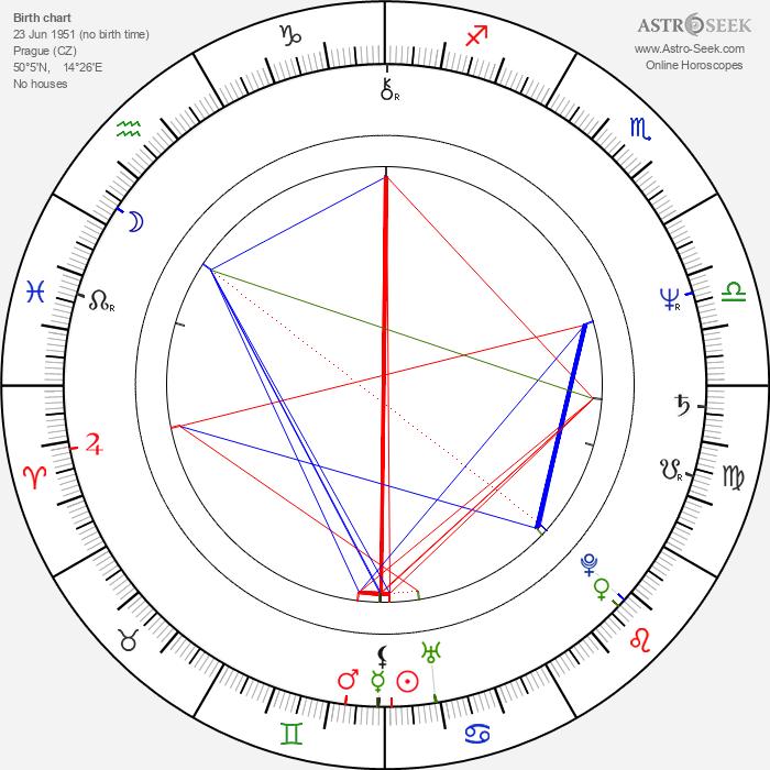 Karel Hovorka Jr. - Astrology Natal Birth Chart