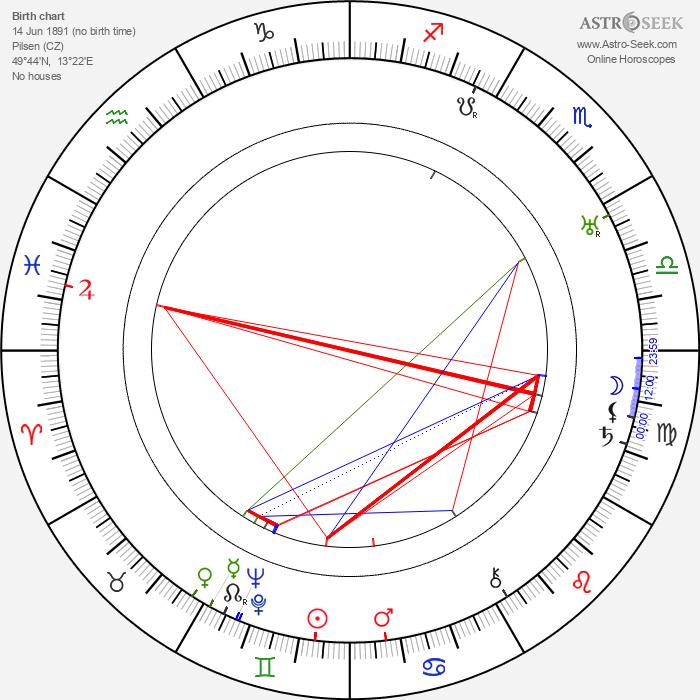 Karel Hruška - Astrology Natal Birth Chart