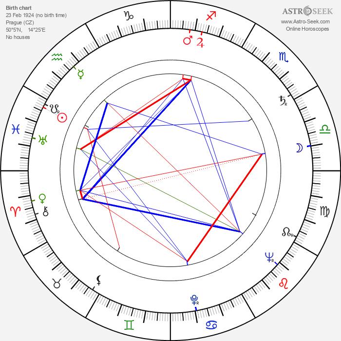 Karel Hubáček - Astrology Natal Birth Chart