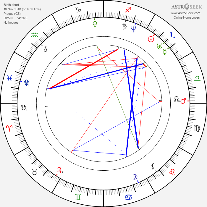 Karel Hynek Mácha - Astrology Natal Birth Chart