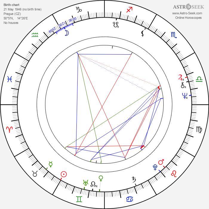 Karel Hynie - Astrology Natal Birth Chart