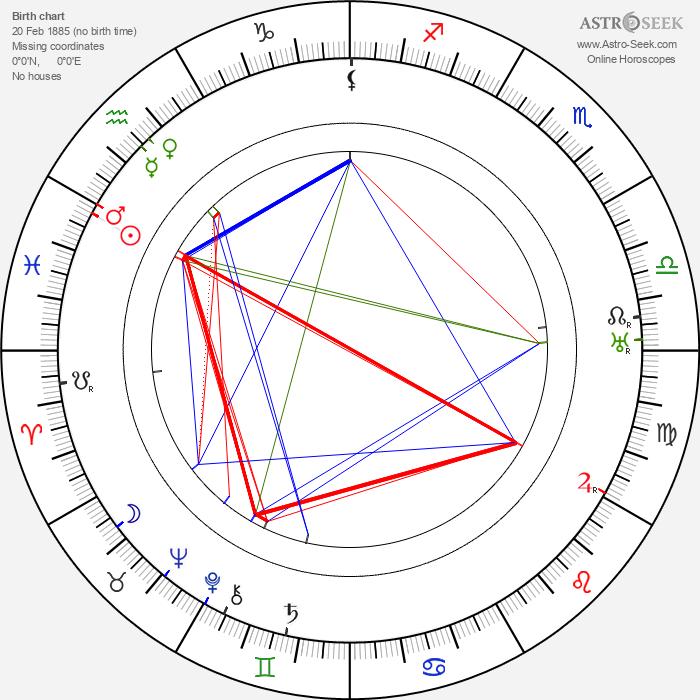 Karel Jičínský - Astrology Natal Birth Chart
