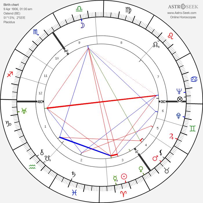 Karel Jonckheere - Astrology Natal Birth Chart