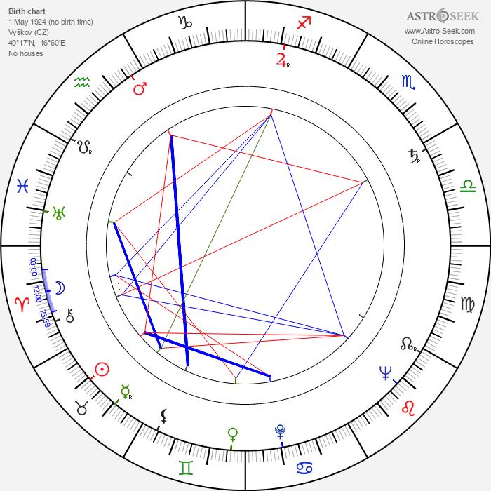 Karel Kachyňa - Astrology Natal Birth Chart