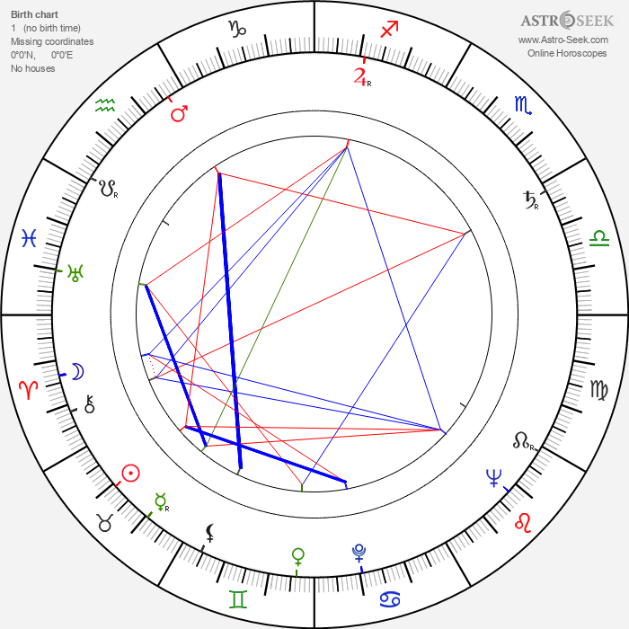 Karel Kachyňa - Astrology Natal Birth Chart
