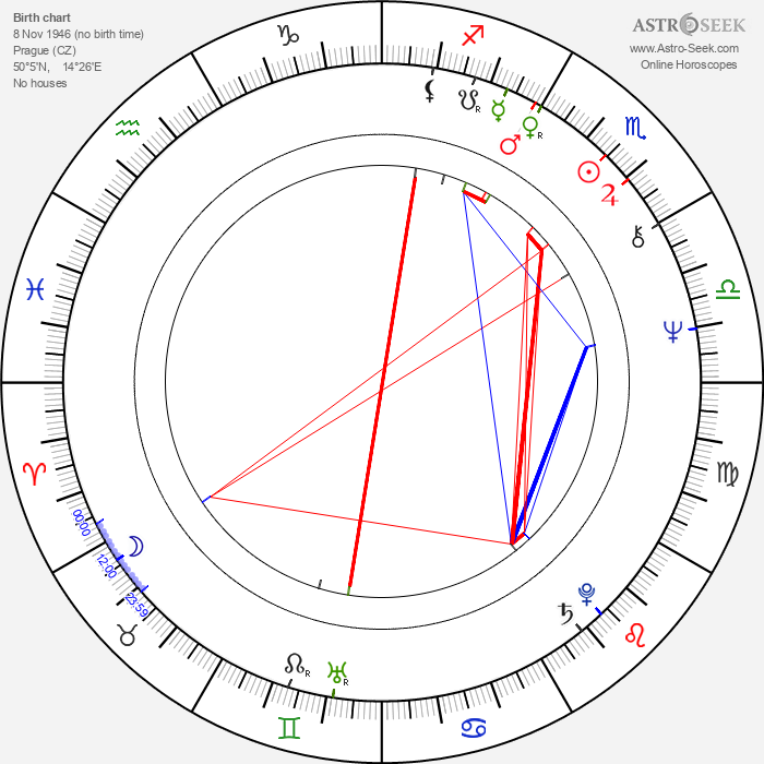 Karel Kahovec - Astrology Natal Birth Chart