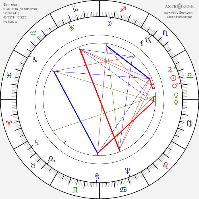 Karel Kalaš - Astrology Natal Birth Chart