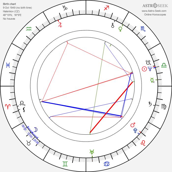 Karel Korytář - Astrology Natal Birth Chart