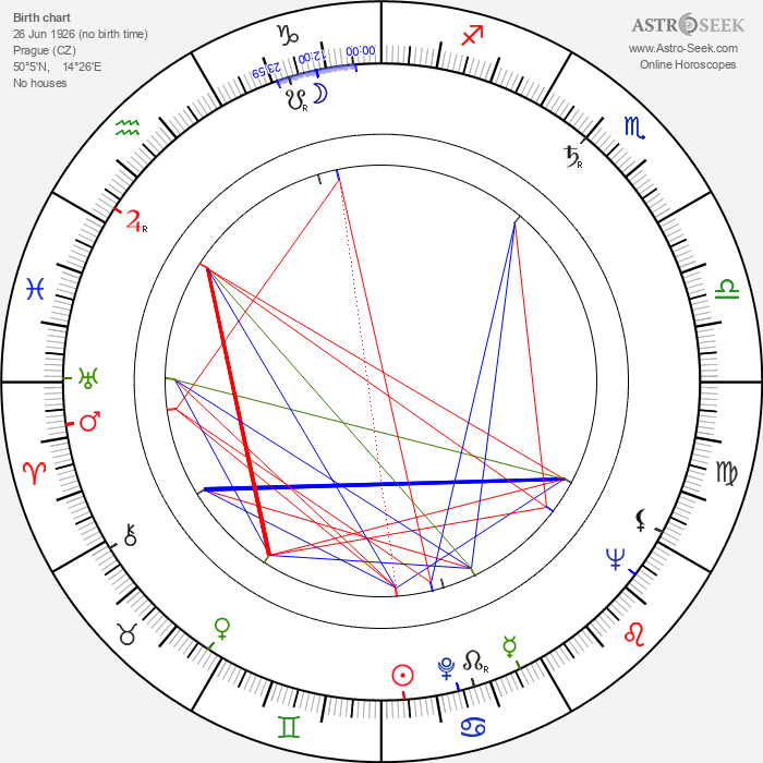 Karel Kosík - Astrology Natal Birth Chart