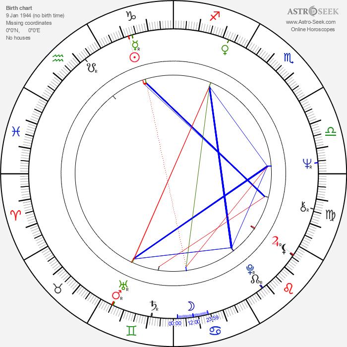 Karel Kovář - Astrology Natal Birth Chart