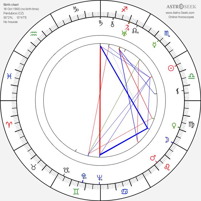 Karel Krpata - Astrology Natal Birth Chart