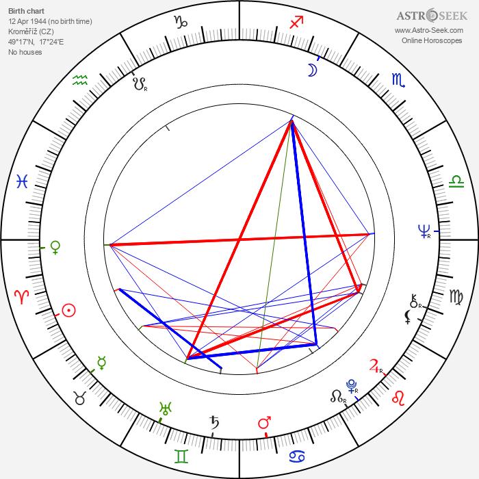Karel Kryl - Astrology Natal Birth Chart